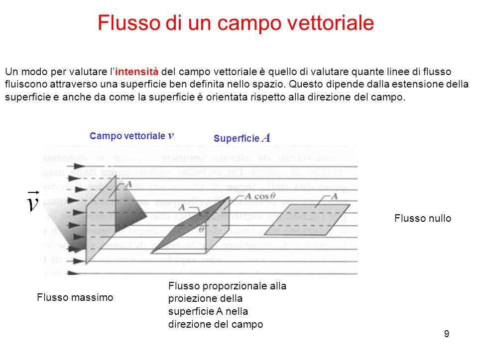 9 Flusso di un campo vettoriale Un modo per valutare lintensità del campo vettoriale è quello di valutare quante linee di flusso fluiscono attraverso