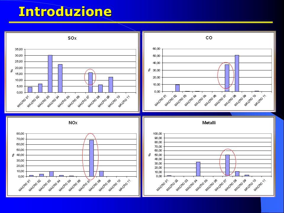 Introduzione Anno: 2005 Regione Marche