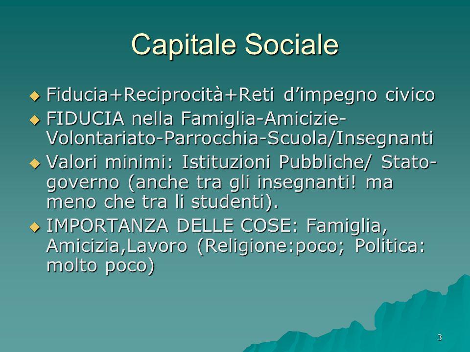 3 Capitale Sociale Fiducia+Reciprocità+Reti dimpegno civico Fiducia+Reciprocità+Reti dimpegno civico FIDUCIA nella Famiglia-Amicizie- Volontariato-Parrocchia-Scuola/Insegnanti FIDUCIA nella Famiglia-Amicizie- Volontariato-Parrocchia-Scuola/Insegnanti Valori minimi: Istituzioni Pubbliche/ Stato- governo (anche tra gli insegnanti.