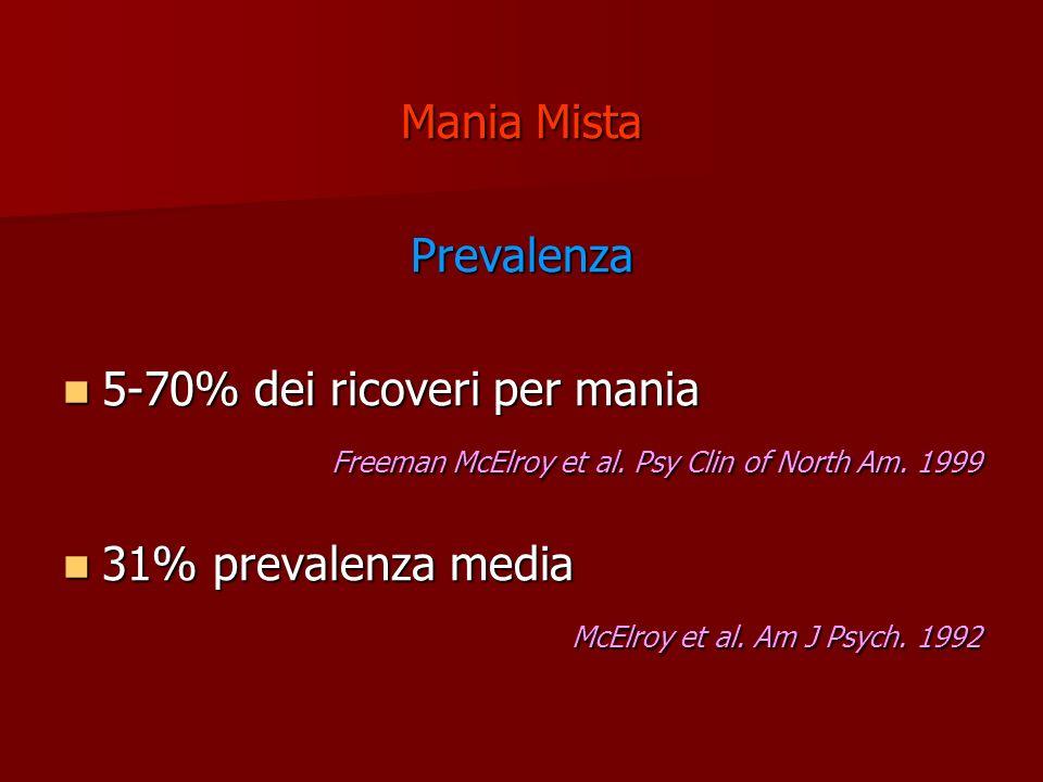 Mania Mista Prevalenza 5-70% dei ricoveri per mania 5-70% dei ricoveri per mania Freeman McElroy et al. Psy Clin of North Am. 1999 Freeman McElroy et