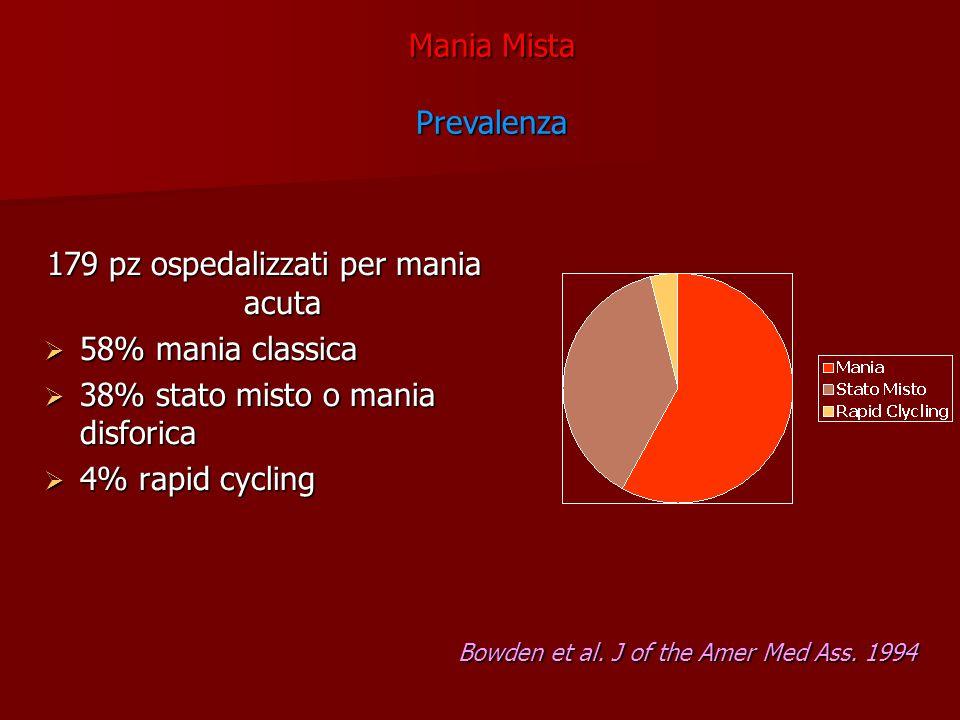 179 pz ospedalizzati per mania acuta 58% mania classica 58% mania classica 38% stato misto o mania disforica 38% stato misto o mania disforica 4% rapi