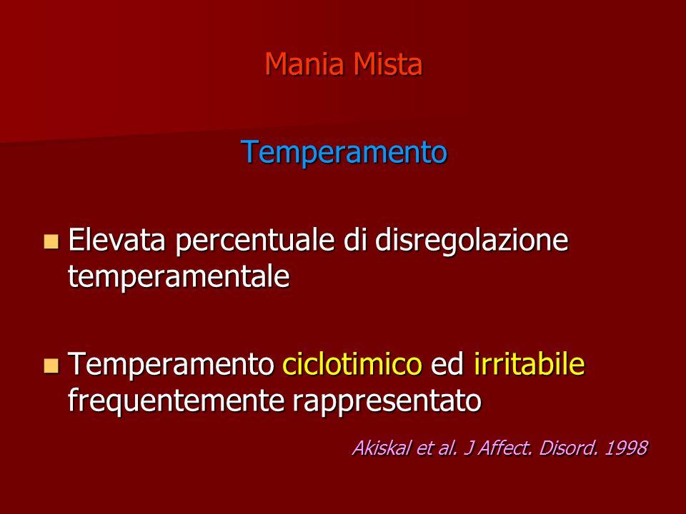 Mania Mista Temperamento Elevata percentuale di disregolazione temperamentale Elevata percentuale di disregolazione temperamentale Temperamento ciclot