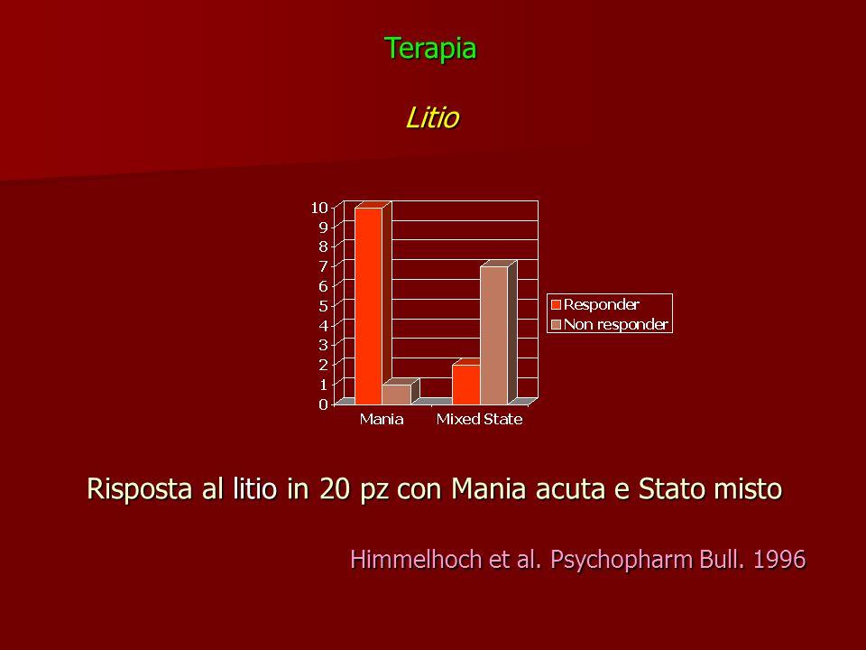 Risposta al litio in 20 pz con Mania acuta e Stato misto Himmelhoch et al. Psychopharm Bull. 1996 TerapiaLitio