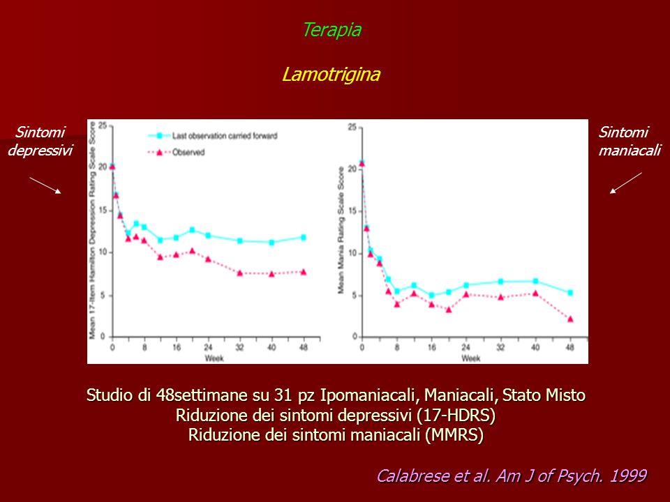 Studio di 48settimane su 31 pz Ipomaniacali, Maniacali, Stato Misto Riduzione dei sintomi depressivi (17-HDRS) Riduzione dei sintomi maniacali (MMRS)