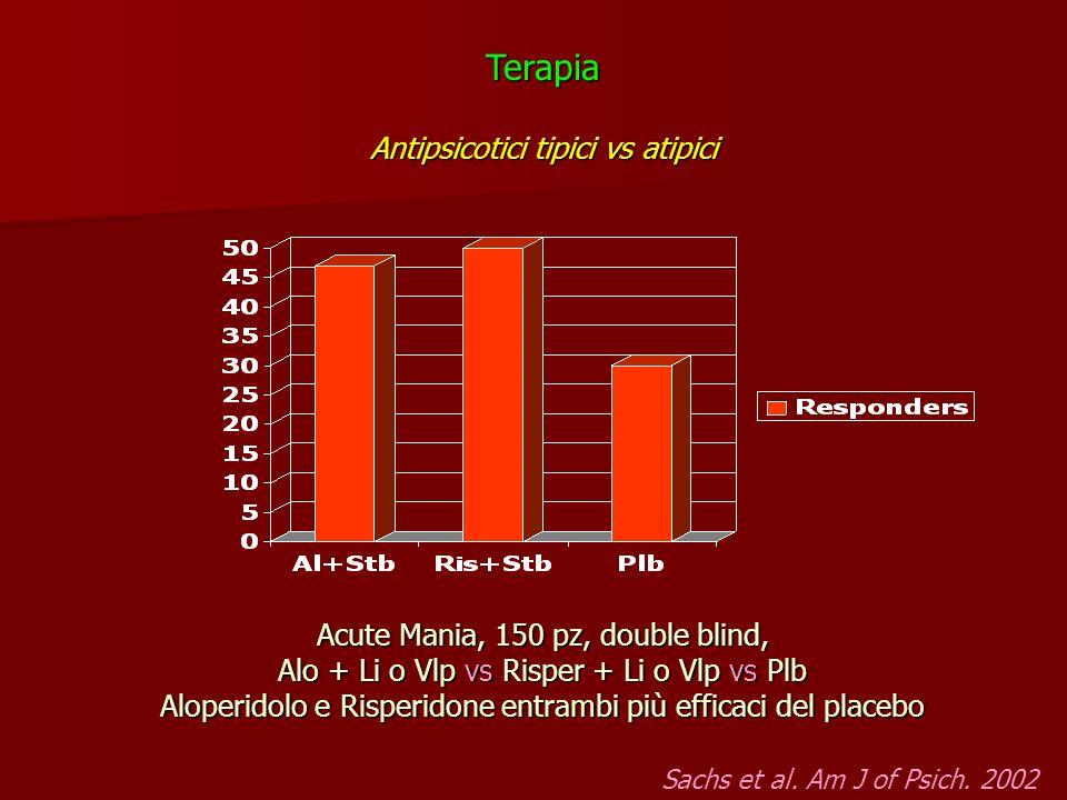 Acute Mania, 150 pz, double blind, Alo + Li o Vlp vs Risper + Li o Vlp vs Plb Aloperidolo e Risperidone entrambi più efficaci del placebo Sachs et al.