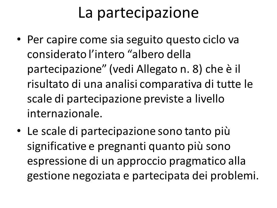 La partecipazione Per capire come sia seguito questo ciclo va considerato lintero albero della partecipazione (vedi Allegato n. 8) che è il risultato