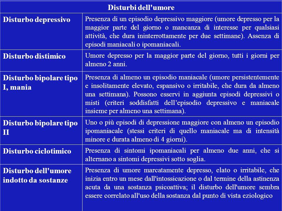 Disturbi dell'umore Disturbo depressivo Presenza di un episodio depressivo maggiore (umore depresso per la maggior parte del giorno o mancanza di inte