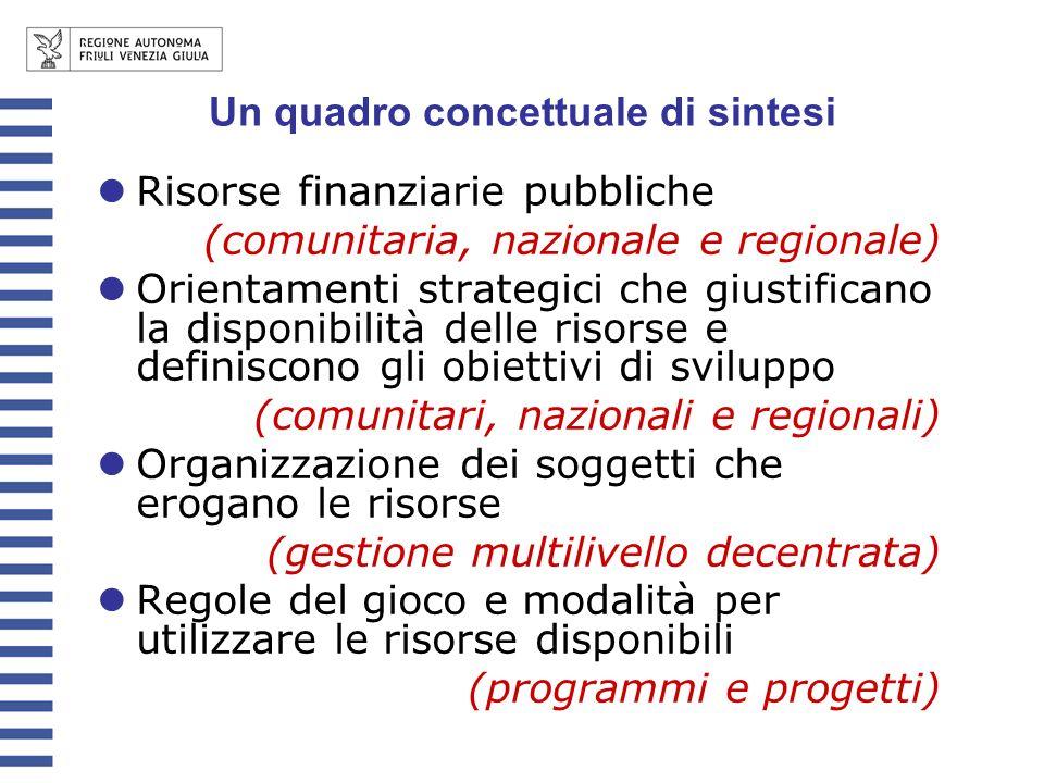 Risorse finanziarie pubbliche (comunitaria, nazionale e regionale) Orientamenti strategici che giustificano la disponibilità delle risorse e definisco