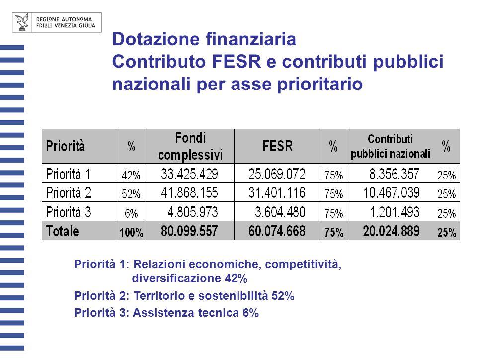 Dotazione finanziaria Contributo FESR e contributi pubblici nazionali per asse prioritario Priorità 1: Relazioni economiche, competitività, diversific