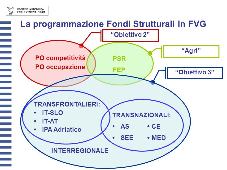 La programmazione Fondi Strutturali in FVG Obiettivo 2 PO competitività PO occupazione Agri PSR FEP Obiettivo 3 TRANSNAZIONALI: AS CE SEE MED INTERREG