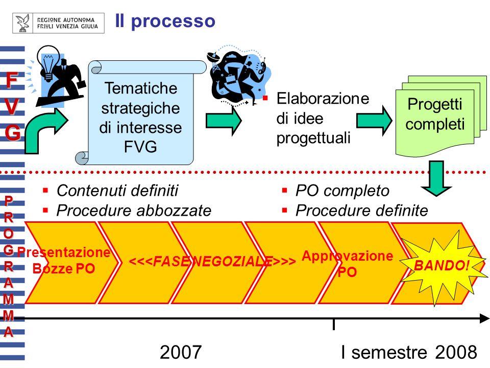 Il processo 2007I semestre 2008 Presentazione Bozze PO >> Contenuti definiti Procedure abbozzate Tematiche strategiche di interesse FVG Elaborazione d