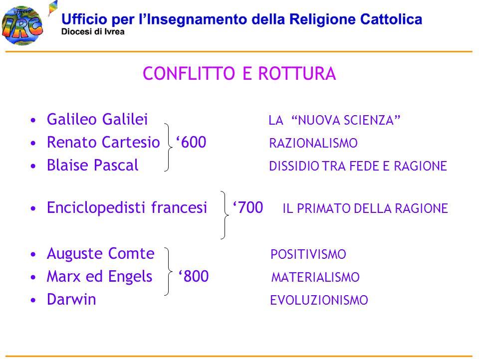 CONFLITTO E ROTTURA Galileo Galilei LA NUOVA SCIENZA Renato Cartesio 600 RAZIONALISMO Blaise Pascal DISSIDIO TRA FEDE E RAGIONE Enciclopedisti frances