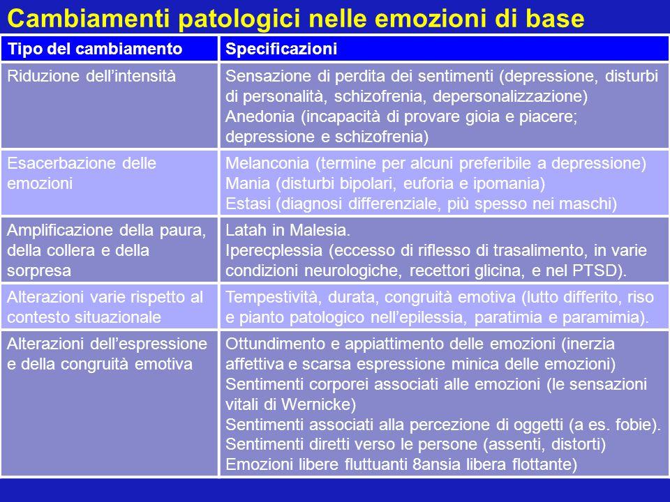 Cambiamenti patologici nelle emozioni di base Tipo del cambiamentoSpecificazioni Riduzione dellintensitàSensazione di perdita dei sentimenti (depressi