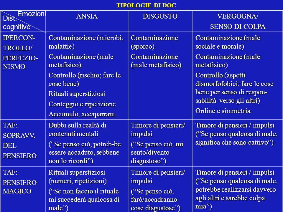 TIPOLOGIE DI DOCANSIADISGUSTOVERGOGNA/ SENSO DI COLPA IPERCON-TROLLO/ PERFEZIO- NISMO Contaminazione (microbi; malattie) Contaminazione (male metafisi