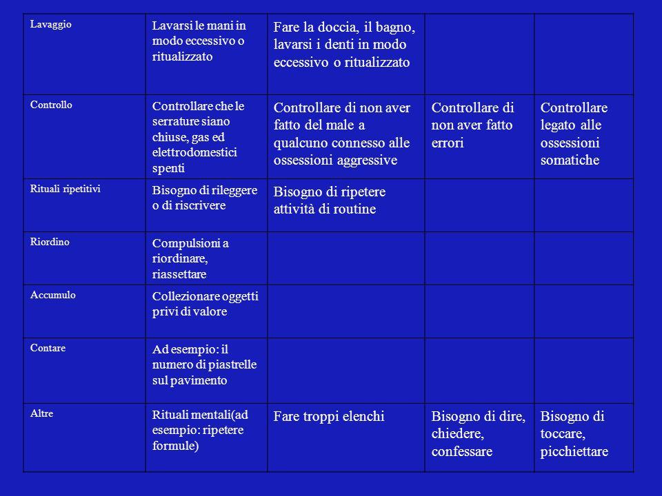 Spettro ossessivo- compulsivo Alcuni ricercatori (Hollander et al.