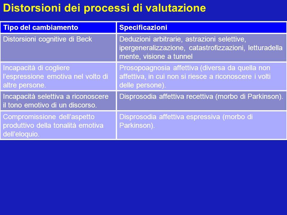 Distorsioni dei processi di valutazione Tipo del cambiamentoSpecificazioni Distorsioni cognitive di BeckDeduzioni arbitrarie, astrazioni selettive, ip