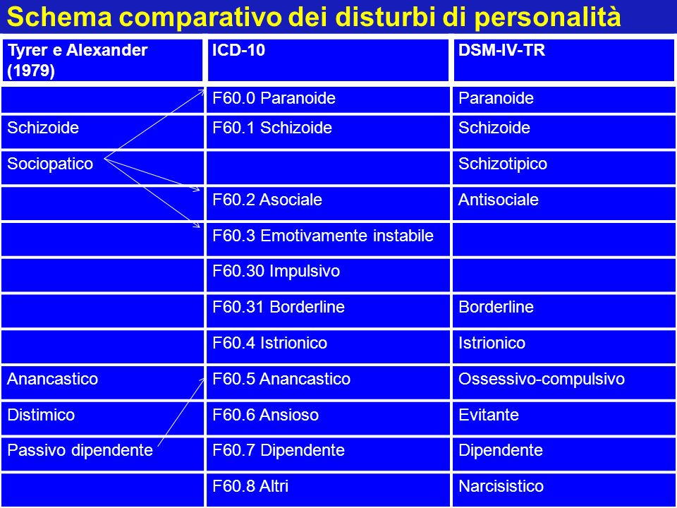 Schema comparativo dei disturbi di personalità Tyrer e Alexander (1979) ICD-10DSM-IV-TR F60.0 ParanoideParanoide SchizoideF60.1 SchizoideSchizoide Soc