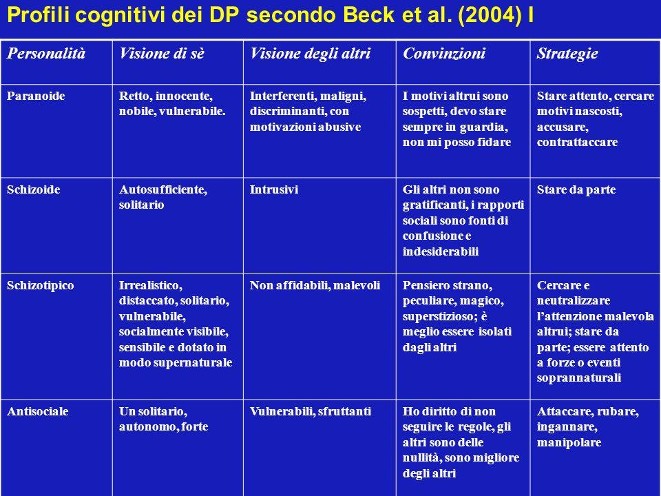 Profili cognitivi dei DP secondo Beck et al. (2004) I PersonalitàVisione di sèVisione degli altriConvinzioniStrategie ParanoideRetto, innocente, nobil