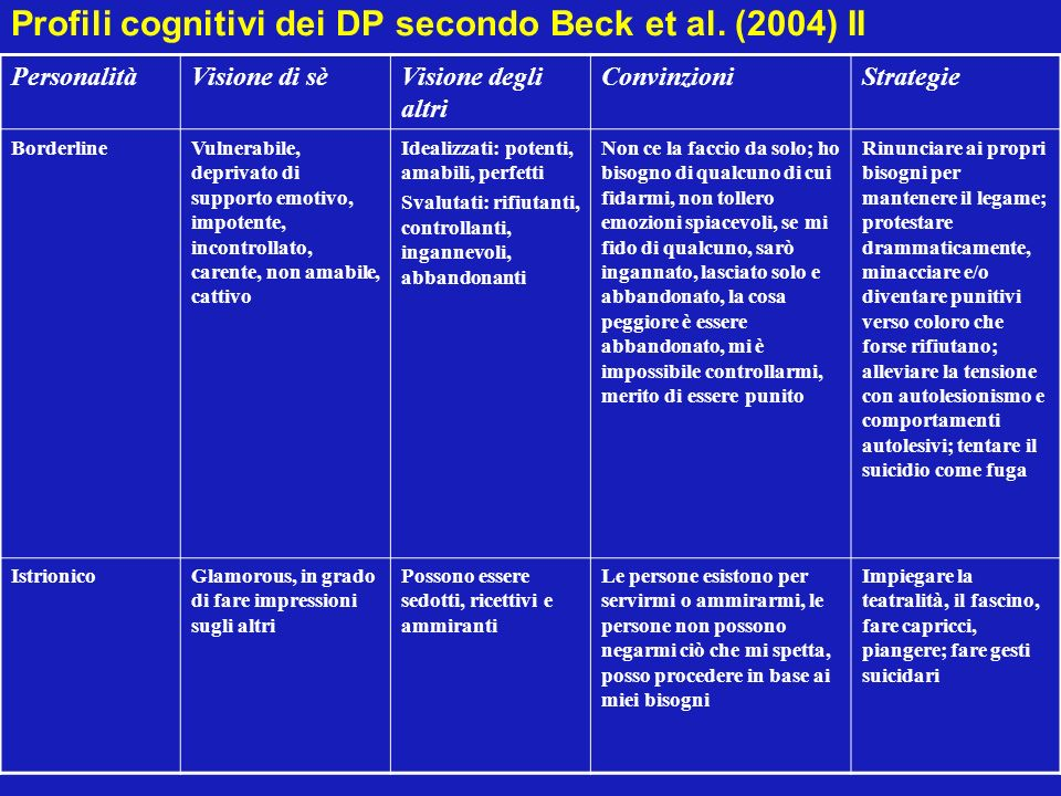 Profili cognitivi dei DP secondo Beck et al. (2004) II PersonalitàVisione di sèVisione degli altri ConvinzioniStrategie BorderlineVulnerabile, depriva