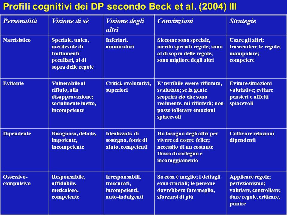 Profili cognitivi dei DP secondo Beck et al. (2004) III PersonalitàVisione di sèVisione degli altri ConvinzioniStrategie NarcisisticoSpeciale, unico,