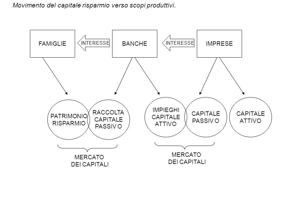 FAMIGLIEBANCHEIMPRESE INTERESSE PATRIMONIO RISPARMIO RACCOLTA CAPITALE PASSIV O MERCATO DEI CAPITALI IMPIEGHI CAPITALE ATTIVO CAPITALE PASSIV O MERCAT