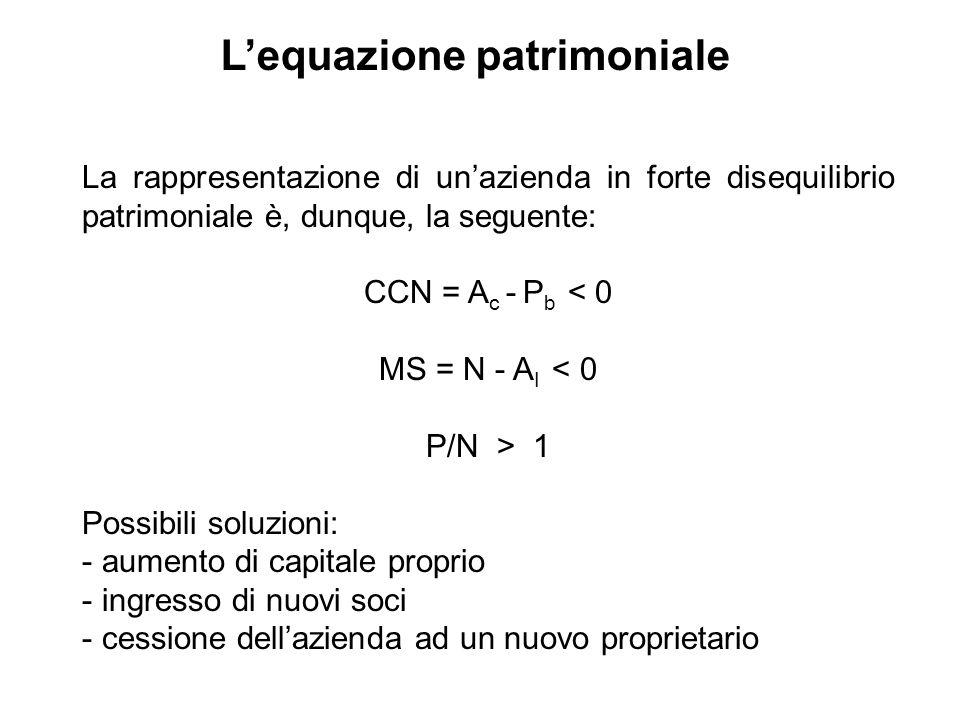 La rappresentazione di unazienda in forte disequilibrio patrimoniale è, dunque, la seguente: CCN = A c - P b < 0 MS = N - A I < 0 P/N > 1 Possibili so