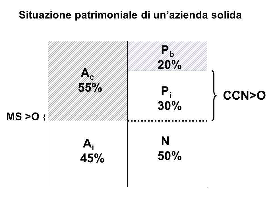A c 55% A i 45% N 50% P i 30% P b 20% CCN>O MS >O Situazione patrimoniale di unazienda solida