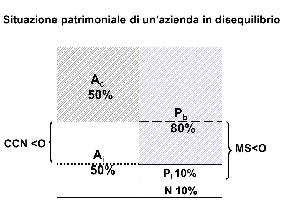 A c 50% A i 50% N 10% P b 80% MS<O CCN <O Situazione patrimoniale di unazienda in disequilibrio P i 10%