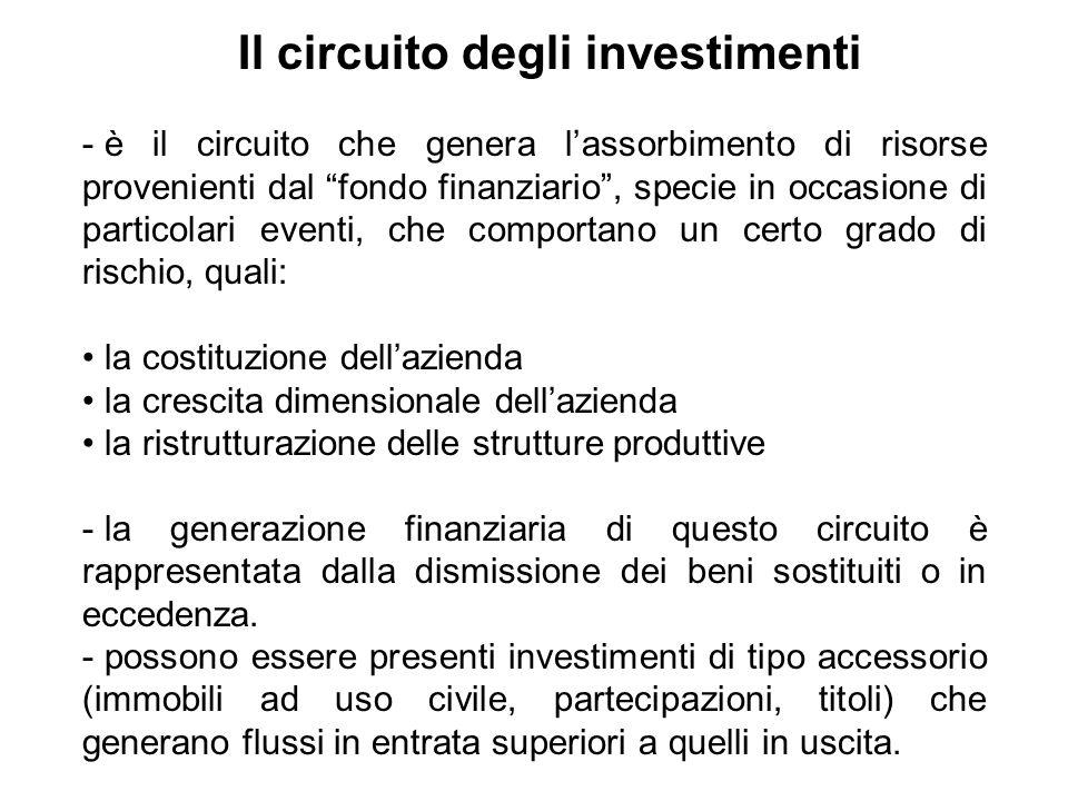- è il circuito che genera lassorbimento di risorse provenienti dal fondo finanziario, specie in occasione di particolari eventi, che comportano un ce