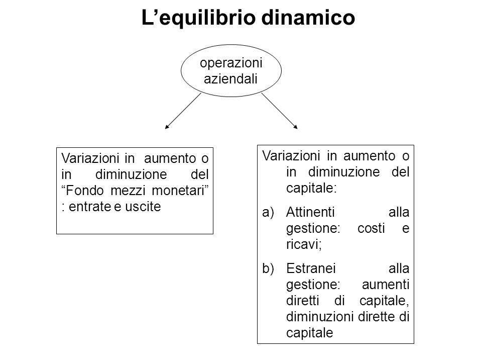 Lequilibrio dinamico operazioni aziendali Variazioni in aumento o in diminuzione del Fondo mezzi monetari : entrate e uscite Variazioni in aumento o i