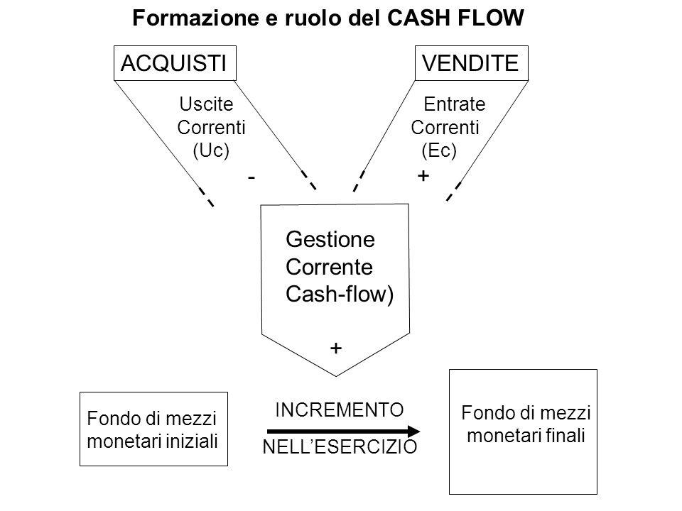 Gestione Corrente Cash-flow) + Fondo di mezzi monetari iniziali Fondo di mezzi monetari finali INCREMENTO NELLESERCIZIO ACQUISTIVENDITE Uscite Corrent