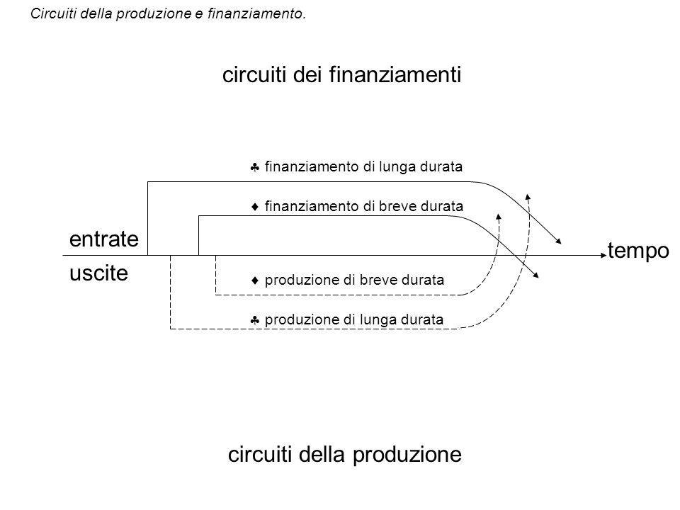 circuiti della produzione circuiti dei finanziamenti entrate uscite tempo Circuiti della produzione e finanziamento. produzione di lunga durata finanz