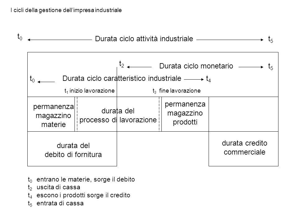 Durata ciclo attività industriale t0t0 t5t5 Durata ciclo monetario t5t5 Durata ciclo caratteristico industriale durata del processo di lavorazione per