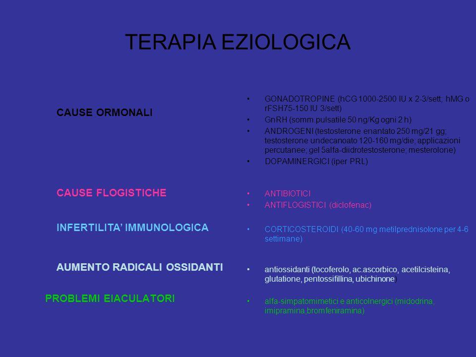 TERAPIA EZIOLOGICA PROBLEMI EIACULATORI GONADOTROPINE (hCG 1000-2500 IU x 2-3/sett; hMG o rFSH75-150 IU 3/sett) GnRH (somm.pulsatile 50 ng/Kg ogni 2 h) ANDROGENI (testosterone enantato 250 mg/21 gg; testosterone undecanoato 120-160 mg/die; applicazioni percutanee; gel 5alfa-diidrotestosterone; mesterolone) DOPAMINERGICI (iper PRL) ANTIBIOTICI ANTIFLOGISTICI (diclofenac) CORTICOSTEROIDI (40-60 mg metilprednisolone per 4-6 settimane) antiossidanti (tocoferolo, ac.ascorbico, acetilcisteina, glutatione, pentossifillina, ubichinone) alfa-simpatomimetici e anticolnergici (midodrina, imipramina,bromfeniramina) CAUSE ORMONALI CAUSE FLOGISTICHE INFERTILITA IMMUNOLOGICA AUMENTO RADICALI OSSIDANTI