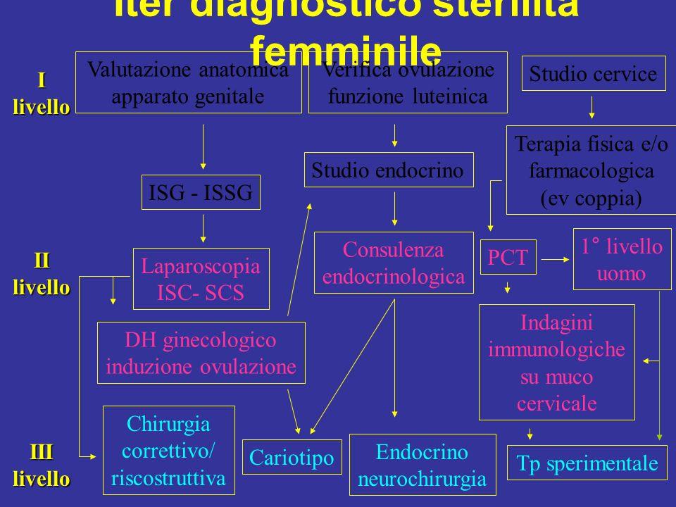 Iter diagnostico sterilità femminile Valutazione anatomica apparato genitale Verifica ovulazione funzione luteinica Studio cervice ISG - ISSG Terapia