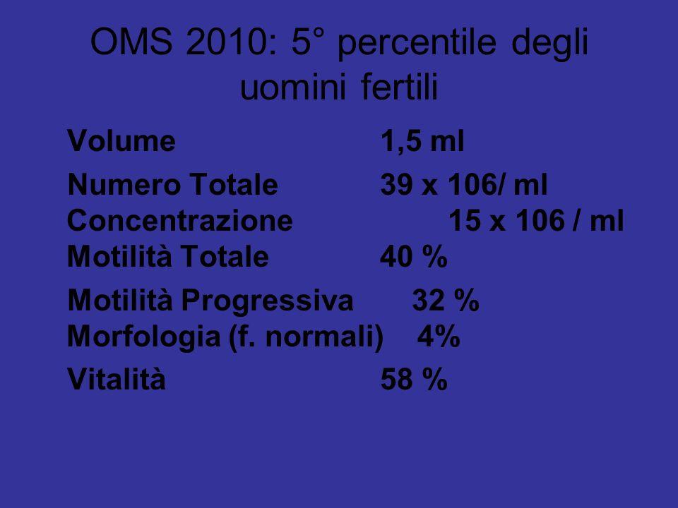 OMS 2010: 5° percentile degli uomini fertili Volume 1,5 ml Numero Totale 39 x 106/ ml Concentrazione 15 x 106 / ml Motilità Totale 40 % Motilità Progressiva 32 % Morfologia (f.