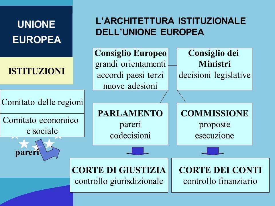 ISTITUZIONI UNIONE EUROPEA LARCHITETTURA ISTITUZIONALE DELLUNIONE EUROPEA Consiglio Europeo grandi orientamenti accordi paesi terzi nuove adesioni PAR