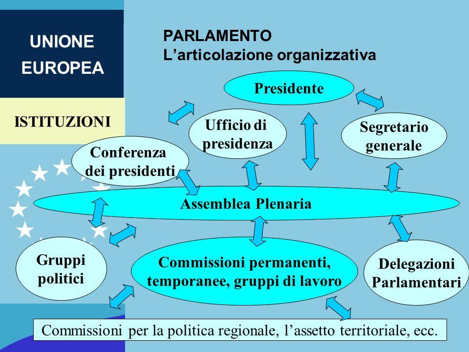 ISTITUZIONI UNIONE EUROPEA PARLAMENTO Larticolazione organizzativa Presidente Ufficio di presidenza Delegazioni Parlamentari Gruppi politici Assemblea