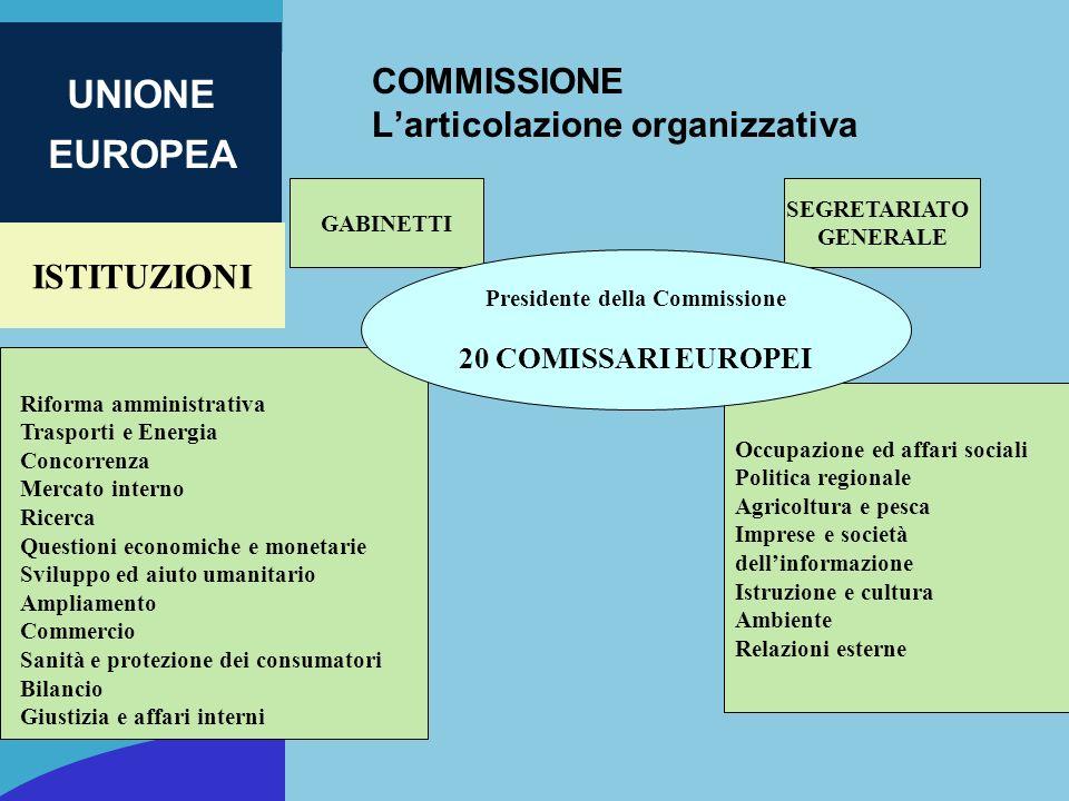 ISTITUZIONI UNIONE EUROPEA COMMISSIONE Larticolazione organizzativa SEGRETARIATO GENERALE Occupazione ed affari sociali Politica regionale Agricoltura