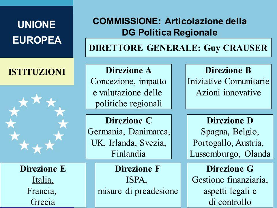 ISTITUZIONI UNIONE EUROPEA COMMISSIONE: Articolazione della DG Politica Regionale 4 DIRETTORE GENERALE: Guy CRAUSER Direzione E Italia, Francia, Greci
