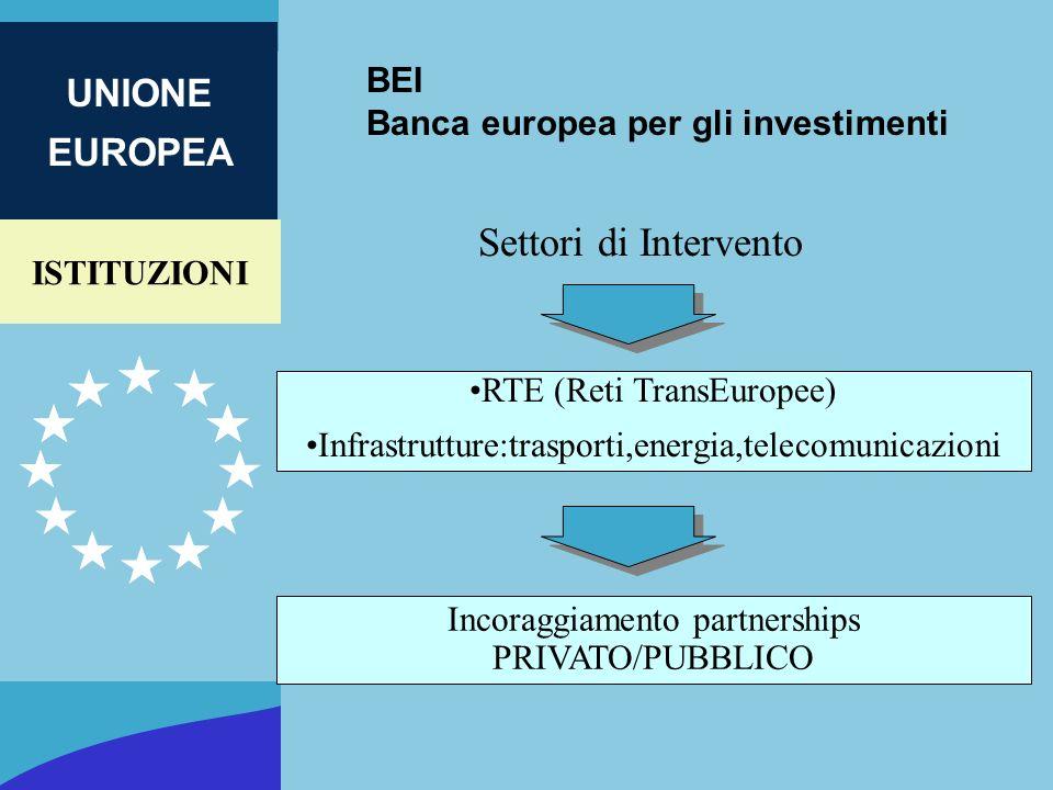 ISTITUZIONI UNIONE EUROPEA BEI Banca europea per gli investimenti Settori di Intervento RTE (Reti TransEuropee) Infrastrutture:trasporti,energia,telec