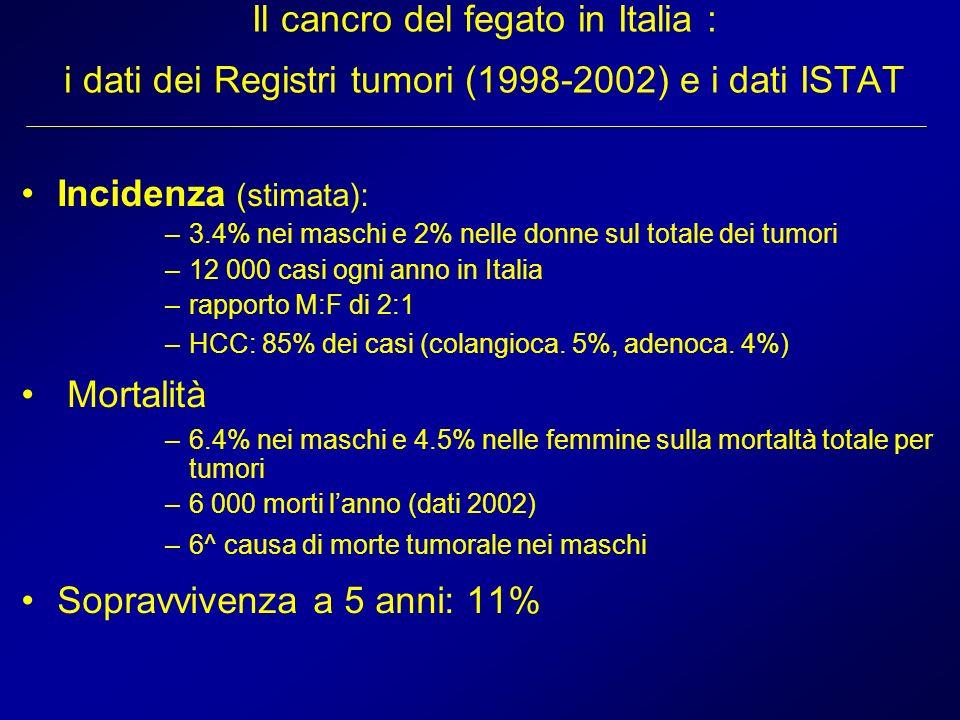 Il cancro del fegato in Italia : i dati dei Registri tumori (1998-2002) e i dati ISTAT Incidenza (stimata): –3.4% nei maschi e 2% nelle donne sul tota
