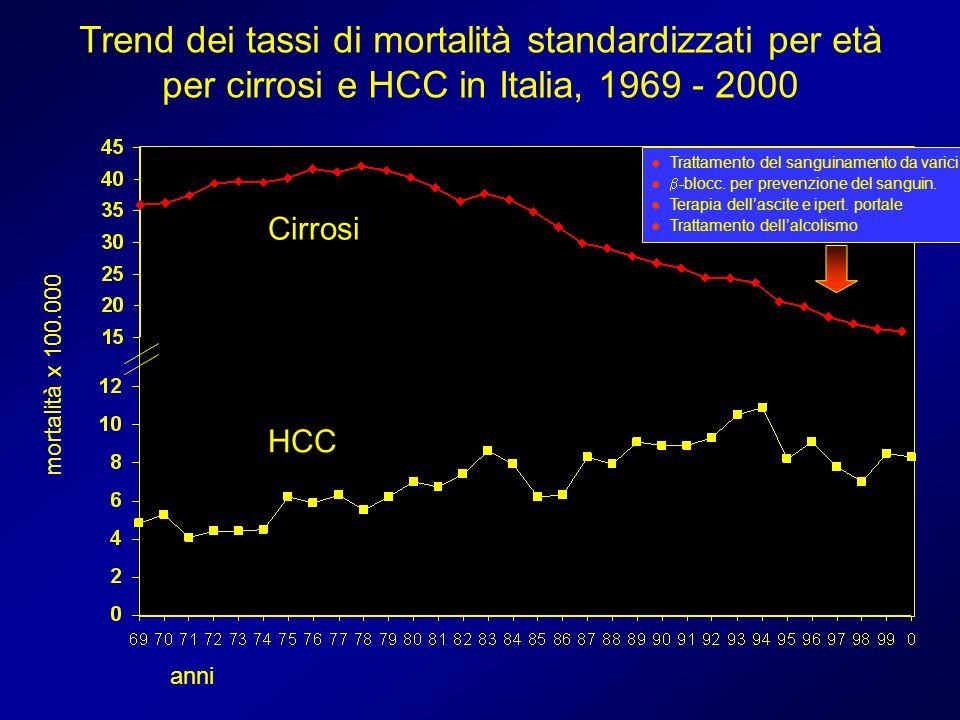 Cirrosi Trend dei tassi di mortalità standardizzati per età per cirrosi e HCC in Italia, 1969 - 2000 anni HCC Trattamento del sanguinamento da varici