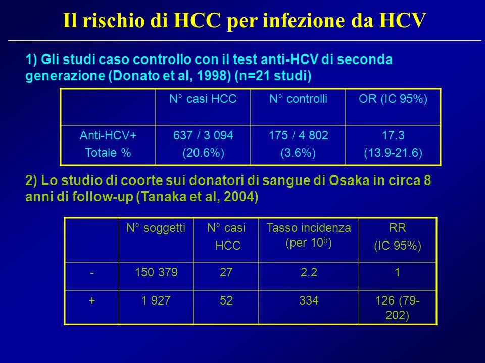 Il rischio di HCC per infezione da HCV 1) Gli studi caso controllo con il test anti-HCV di seconda generazione (Donato et al, 1998) (n=21 studi) 2) Lo