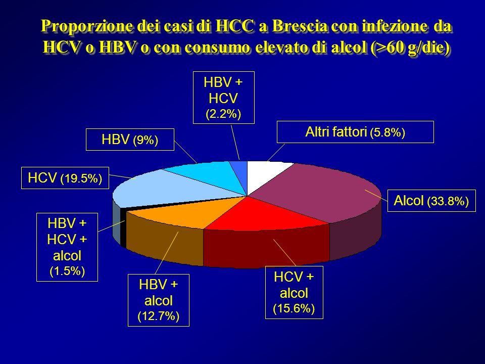 Proporzione dei casi di HCC a Brescia con infezione da HCV o HBV o con consumo elevato di alcol (>60 g/die) Alcol (33.8%) HCV + alcol (15.6%) HBV + al