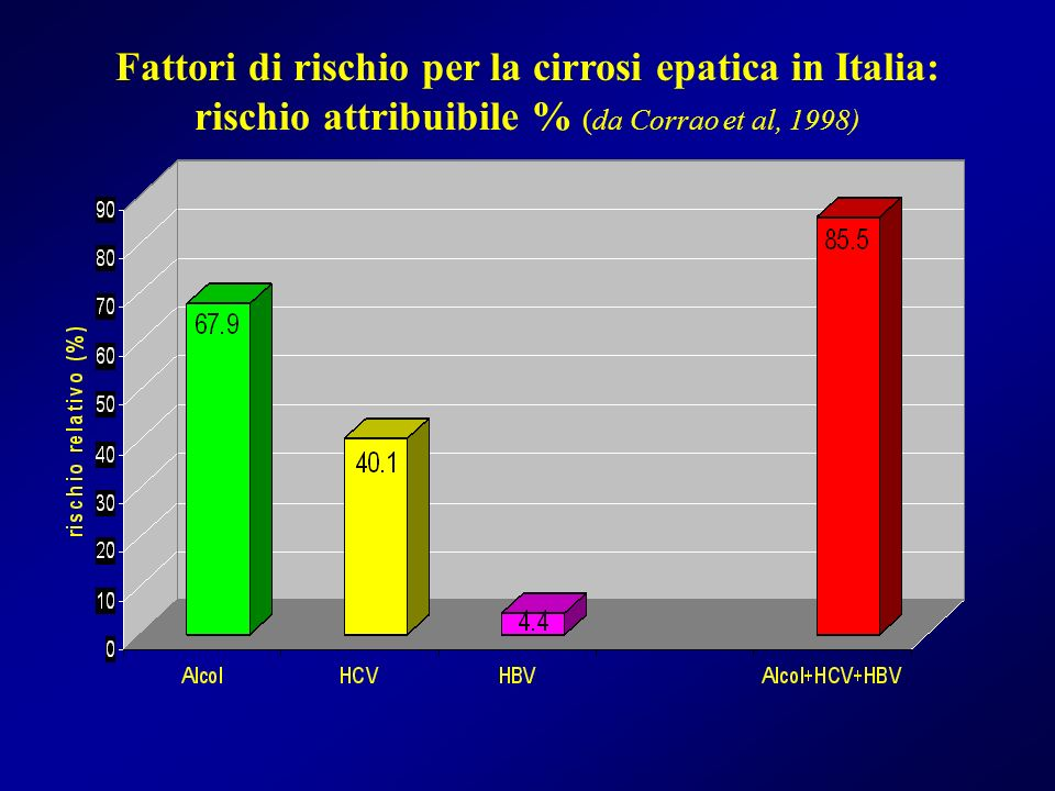 Fattori di rischio per la cirrosi epatica in Italia: rischio attribuibile % (da Corrao et al, 1998)