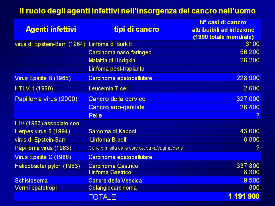 Il ruolo degli agenti infettivi nellinsorgenza del cancro nelluomo