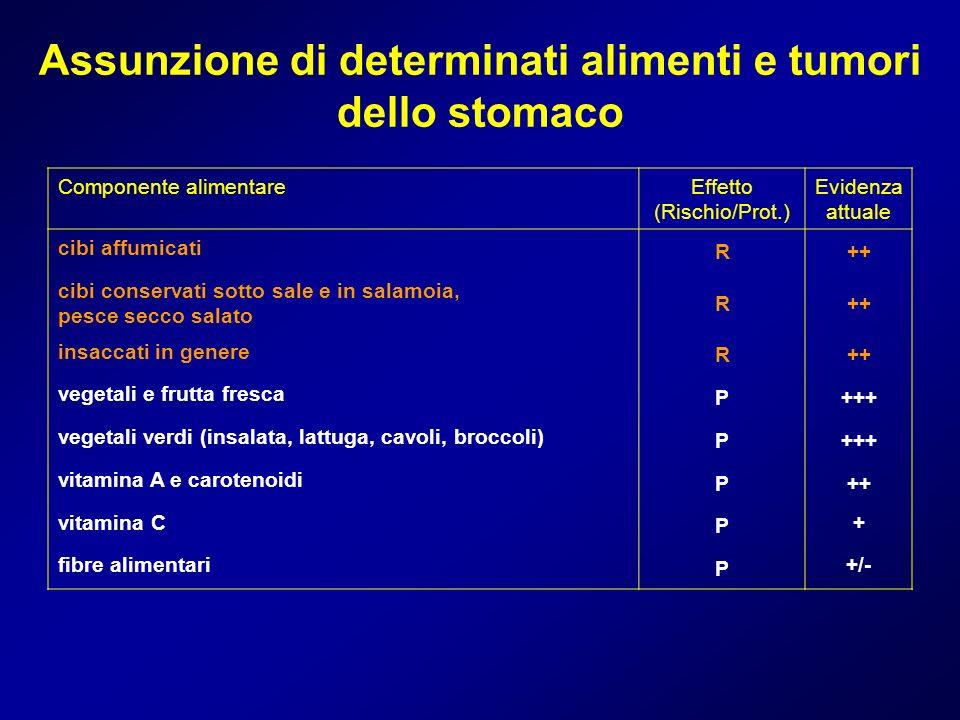 Assunzione di determinati alimenti e tumori dello stomaco Componente alimentareEffetto (Rischio/Prot.) Evidenza attuale cibi affumicati R++ cibi conse
