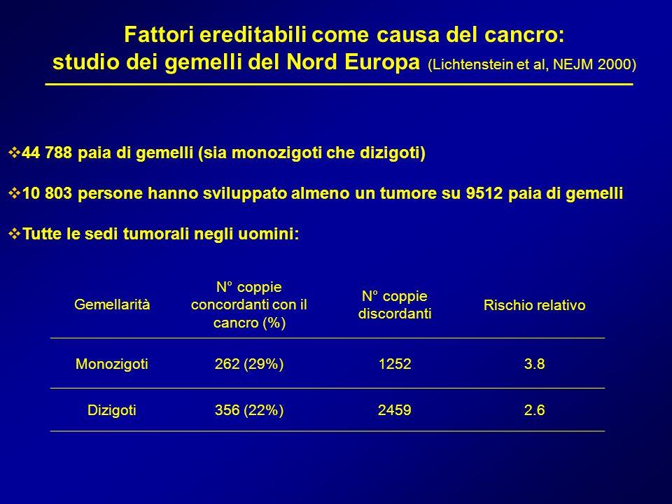 Fattori ereditabili come causa del cancro: studio dei gemelli del Nord Europa (Lichtenstein et al, NEJM 2000) 44 788 paia di gemelli (sia monozigoti c