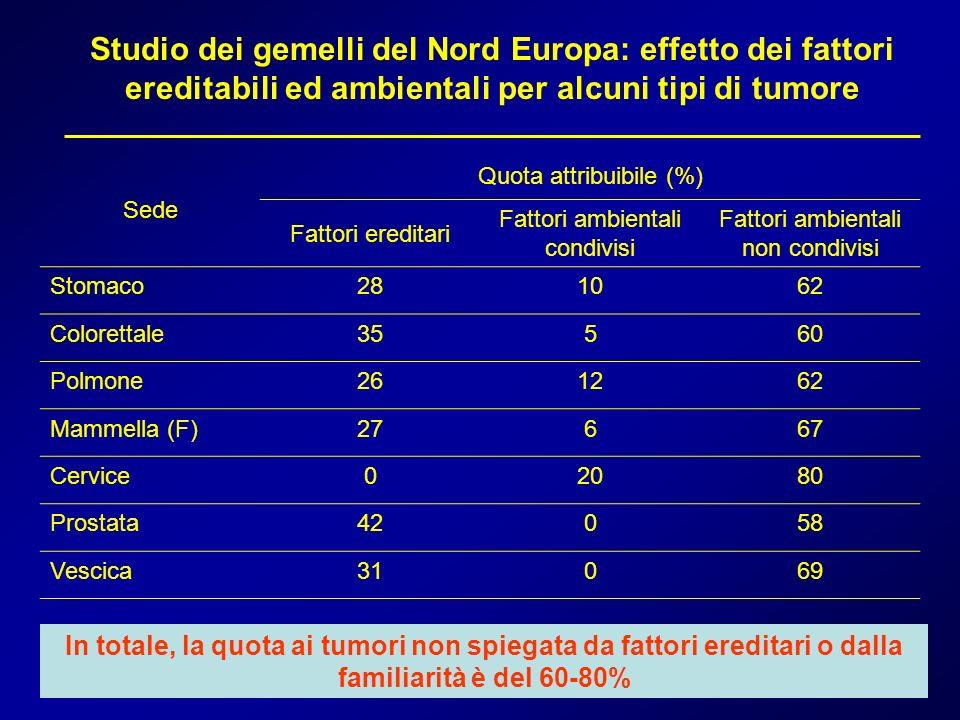 Studio dei gemelli del Nord Europa: effetto dei fattori ereditabili ed ambientali per alcuni tipi di tumore Sede Quota attribuibile (%) Fattori eredit